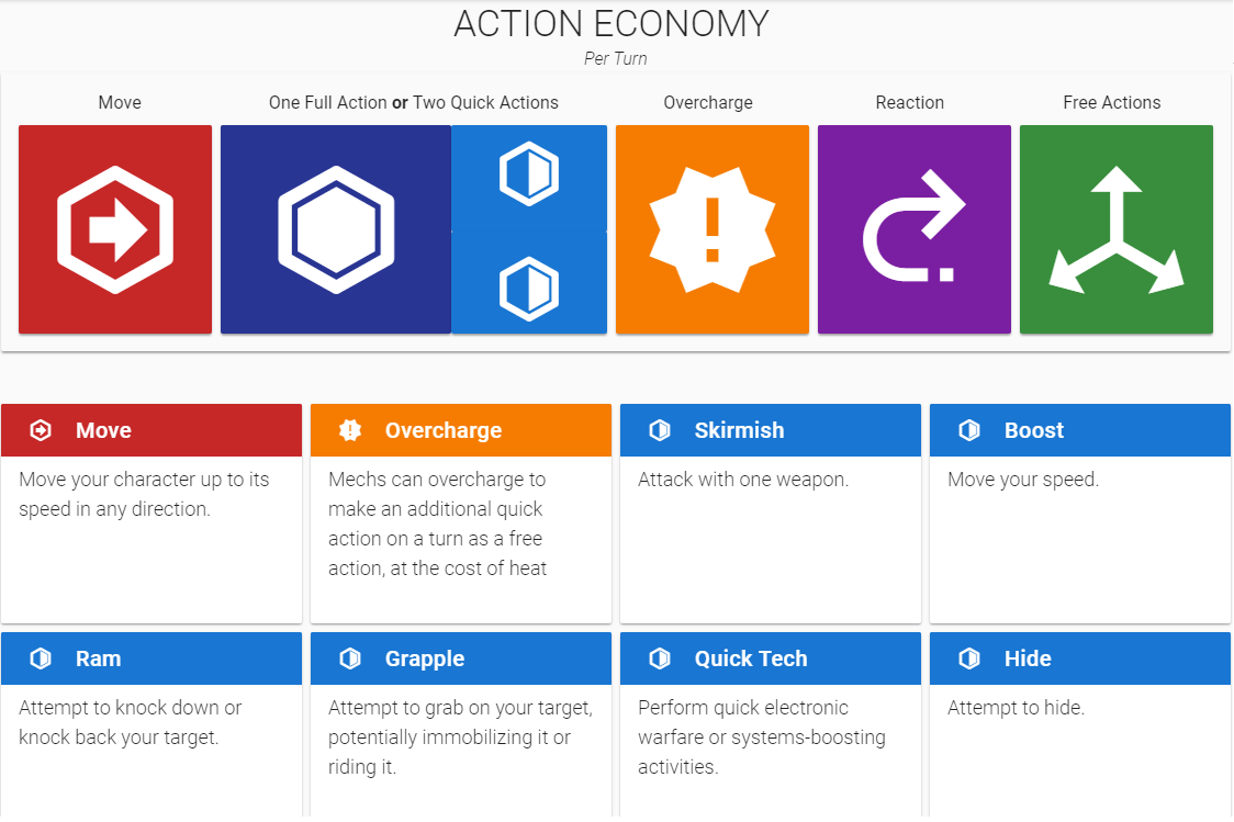 Lancer Action Economy